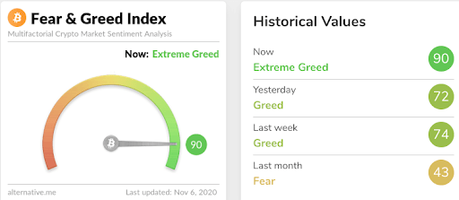 Sentiment crypto. Fear and greed index