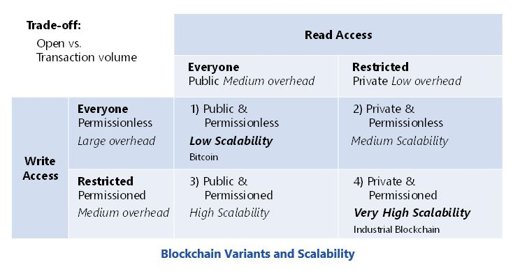 Blockchain Variants and Scalability