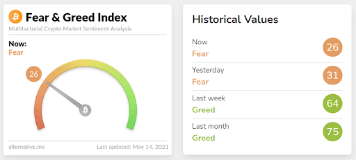 Fear and greed chart